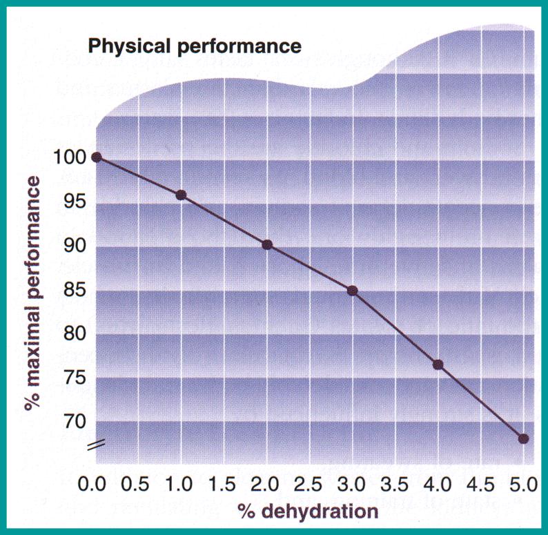 Dehydratie wielrennen water
